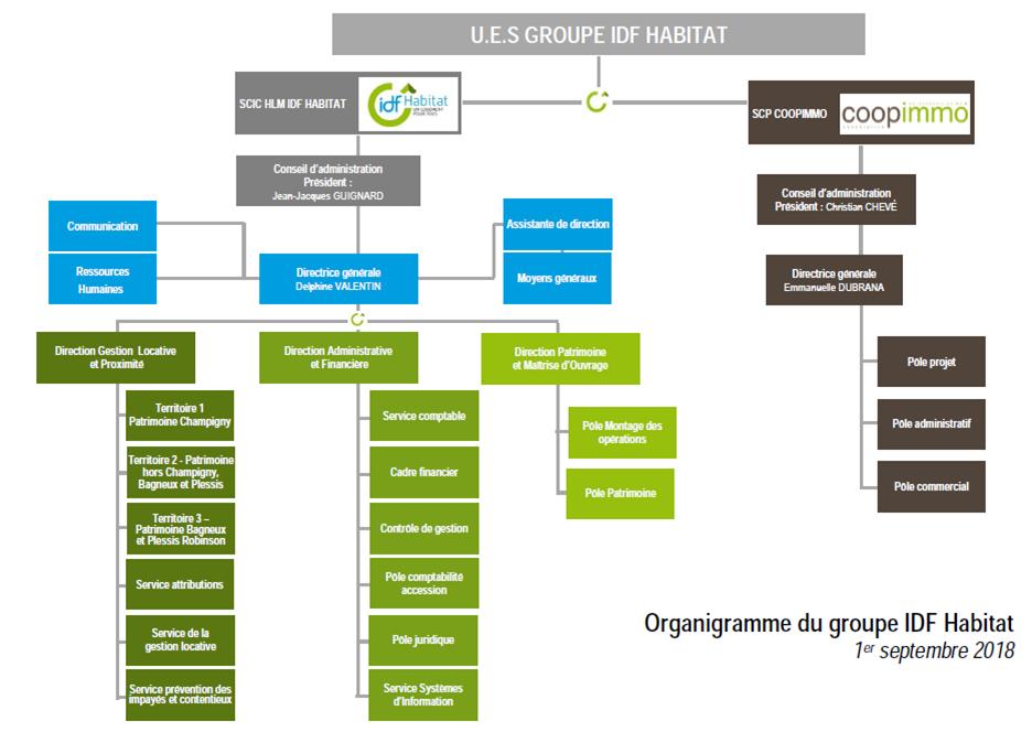 Organigramme_Groupe_IDFHabitat_septembre2018_site.2